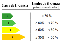 Classes de Eficiência Energética