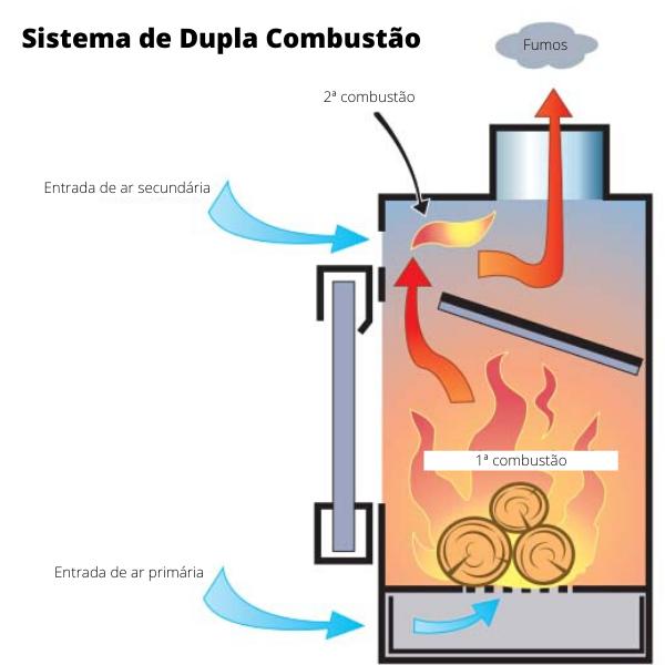 processo de dupla combustão